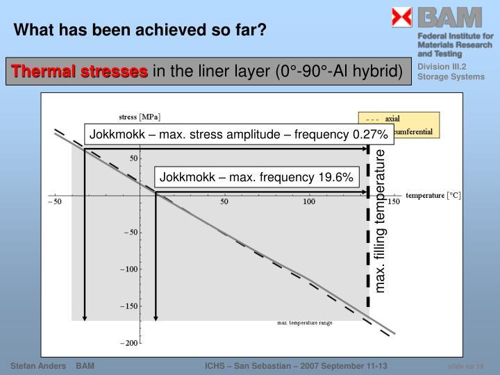 Jokkmokk – max. stress amplitude – frequency 0.27%