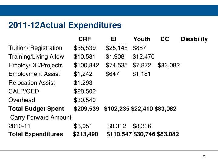 2011-12Actual Expenditures