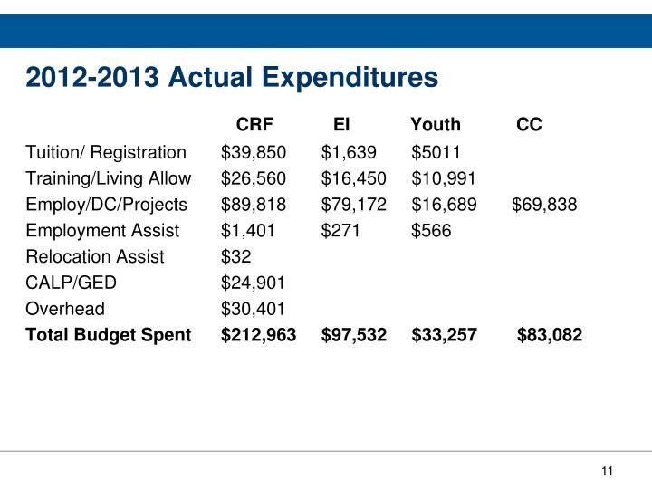 2012-2013 Actual Expenditures