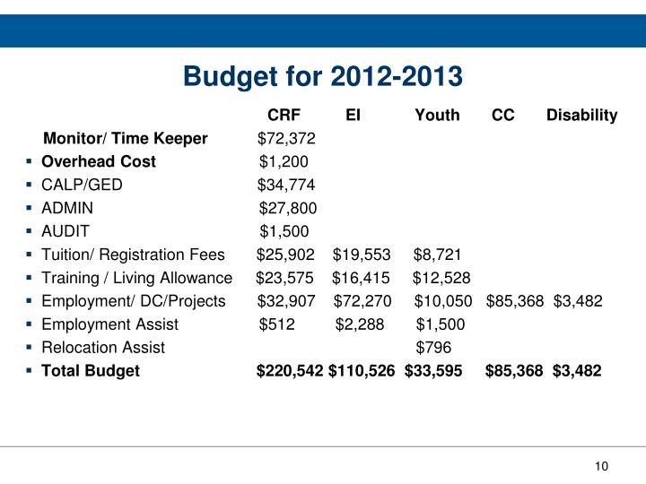 Budget for 2012-2013