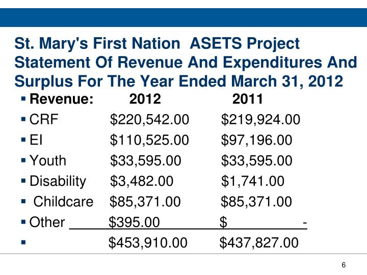St. Mary's First Nation  ASETS Project Statement Of Revenue And Expenditures And Surplus For The Year Ended March 31, 2012