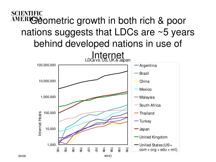 Geometric growth in both rich & poor nations suggests that LDCs are ~5 years behind developed nations in use of Internet