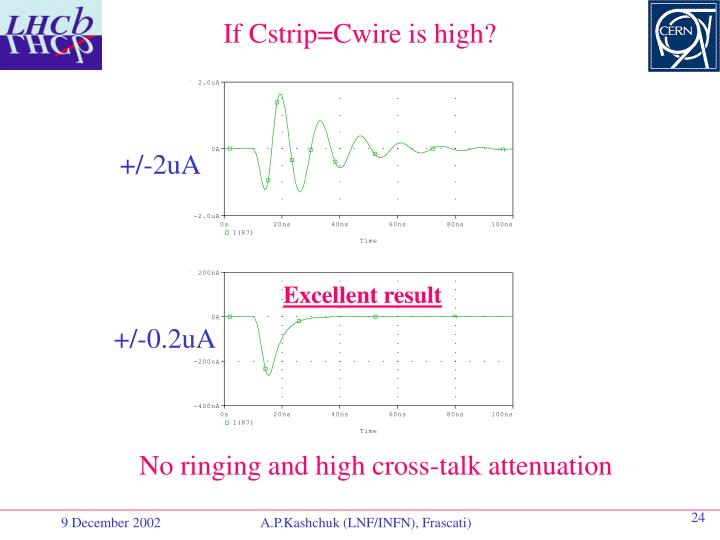 If Cstrip=Cwire is high?