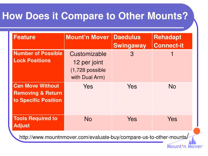 How Does it Compare to Other Mounts?