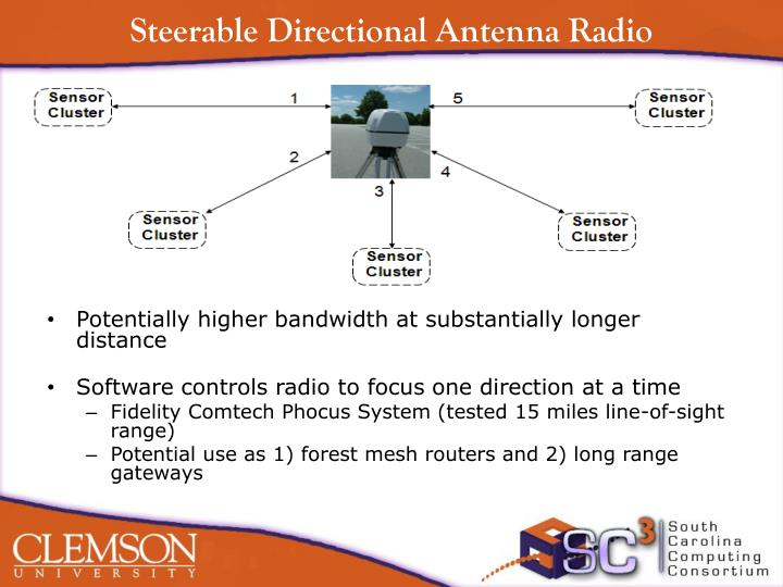 Steerable Directional Antenna Radio