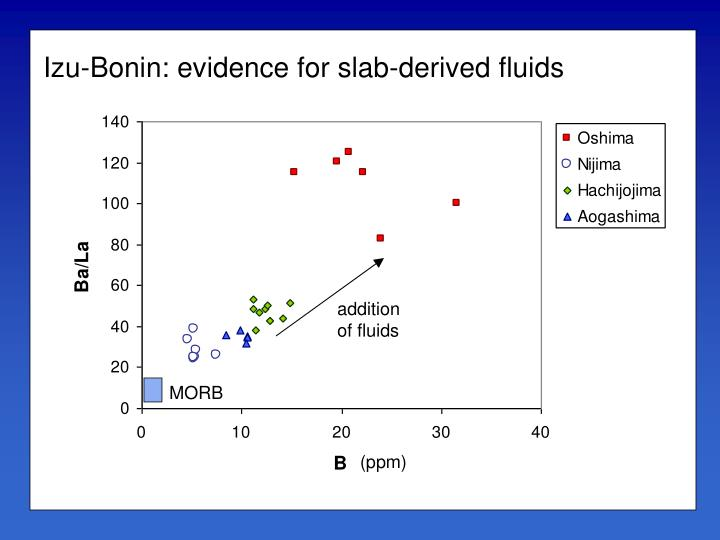 Izu-Bonin: evidence for slab-derived fluids
