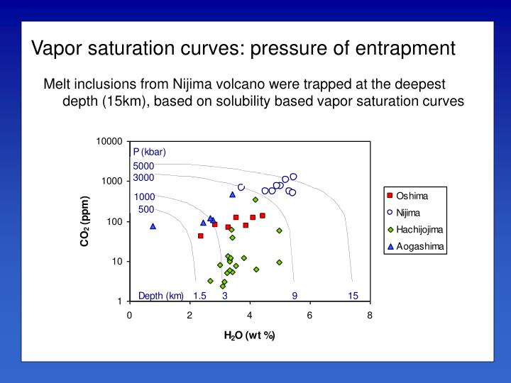 Vapor saturation curves: pressure of entrapment