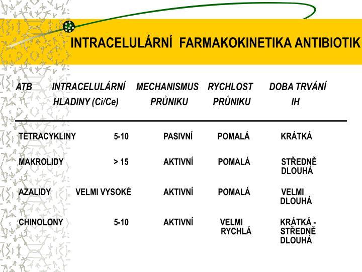INTRACELULÁRNÍ  FARMAKOKINETIKA