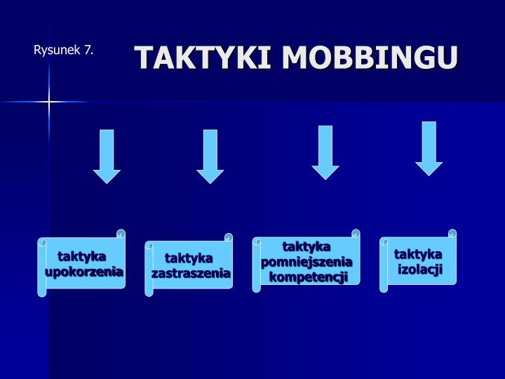 TAKTYKI MOBBINGU