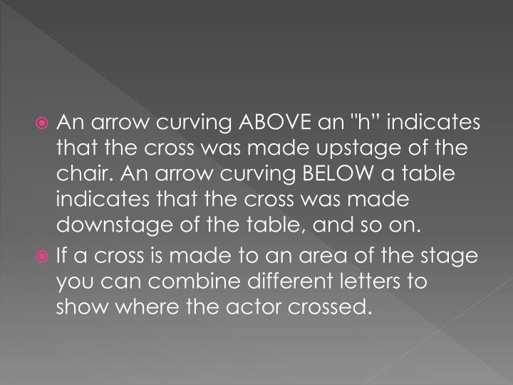 "An arrow curving ABOVE an ""h"" indicates that the cross was made upstage of the chair. An arrow curving BELOW a table indicates that the cross was made downstage of the table, and so on."