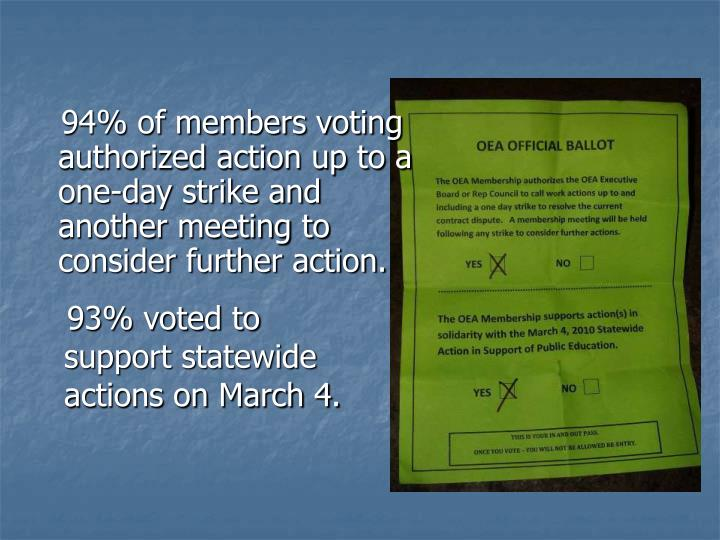 94% of members voting authorized action up to a one-day strike and another meeting to consider further action.