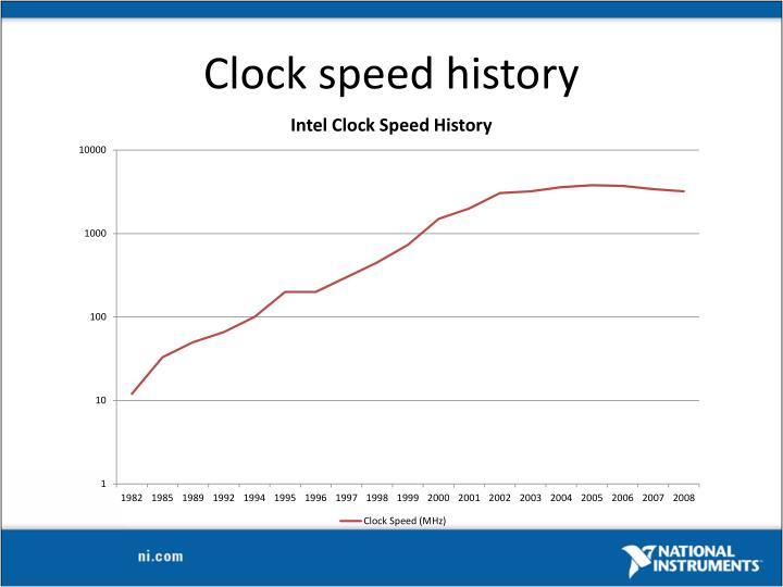 Clock speed history