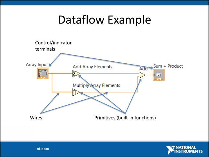 Dataflow Example