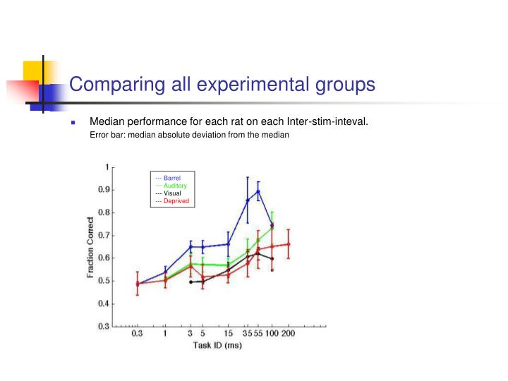 Comparing all experimental groups