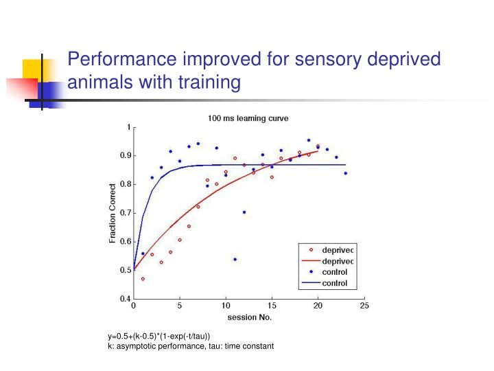 Performance improved for sensory deprived animals with training