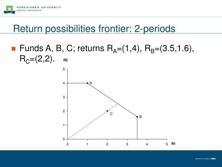 Return possibilities frontier: 2-periods
