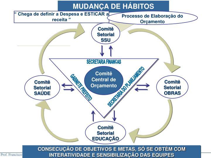 MUDANA DE HBITOS