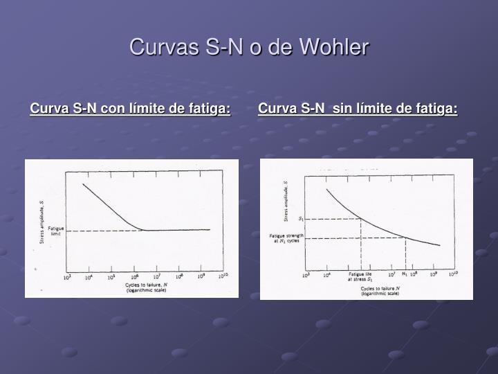 Curvas S-N o de Wohler
