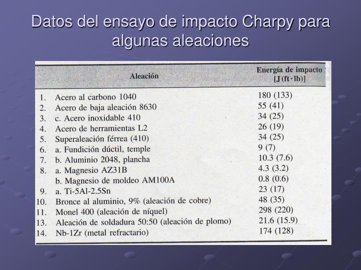 Datos del ensayo de impacto Charpy para algunas aleaciones
