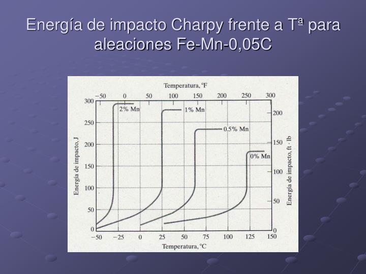 Energía de impacto Charpy frente a Tª para aleaciones Fe-Mn-0,05C