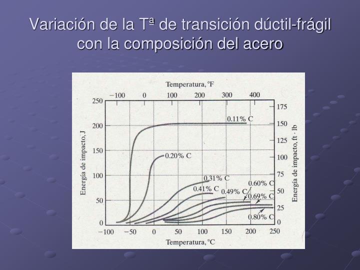 Variación de la Tª de transición dúctil-frágil con la composición del acero