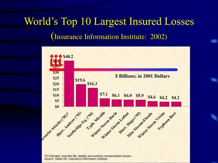 World's Top 10 Largest Insured Losses