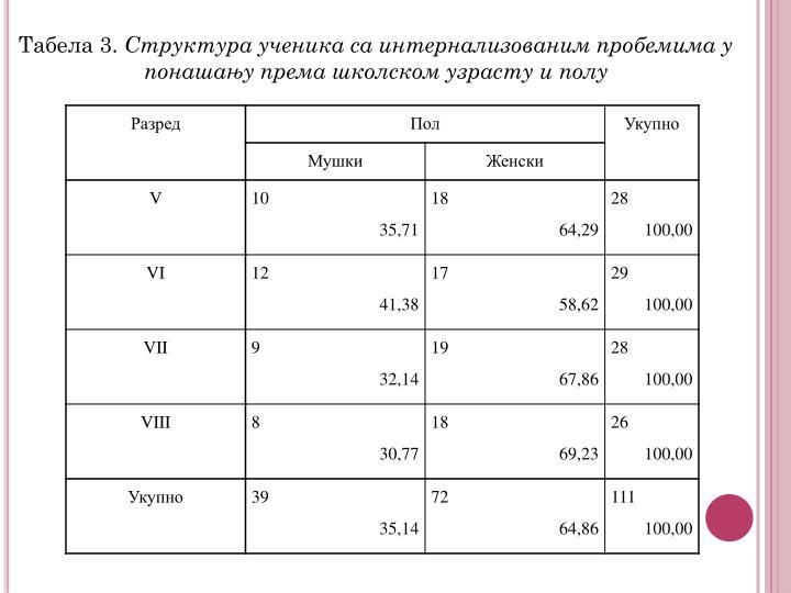 Табела 3.