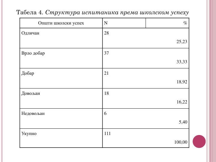 Табела 4.