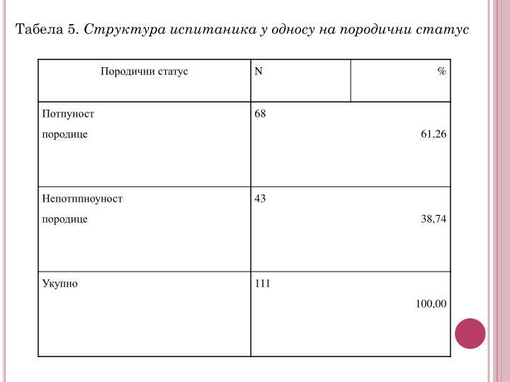 Табела 5.