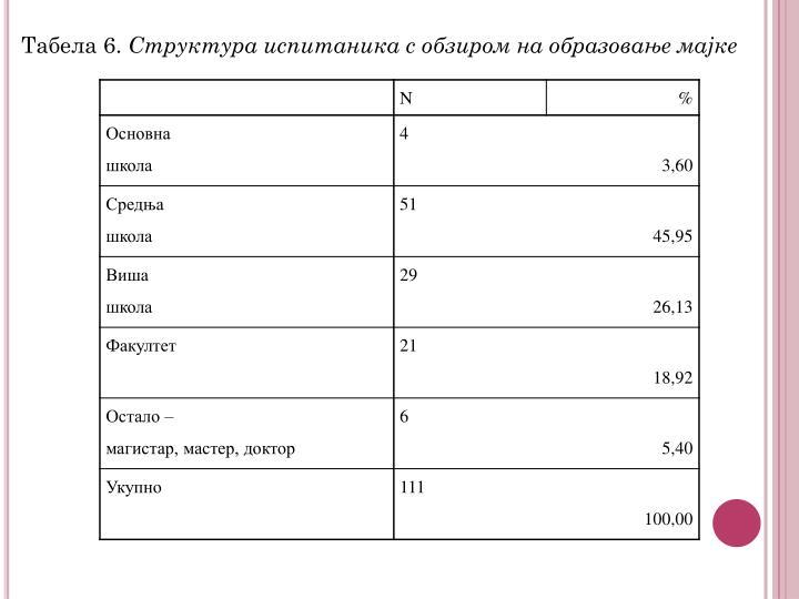 Табела 6.