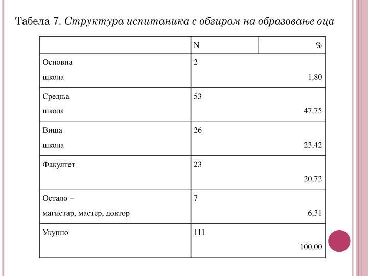 Табела 7.