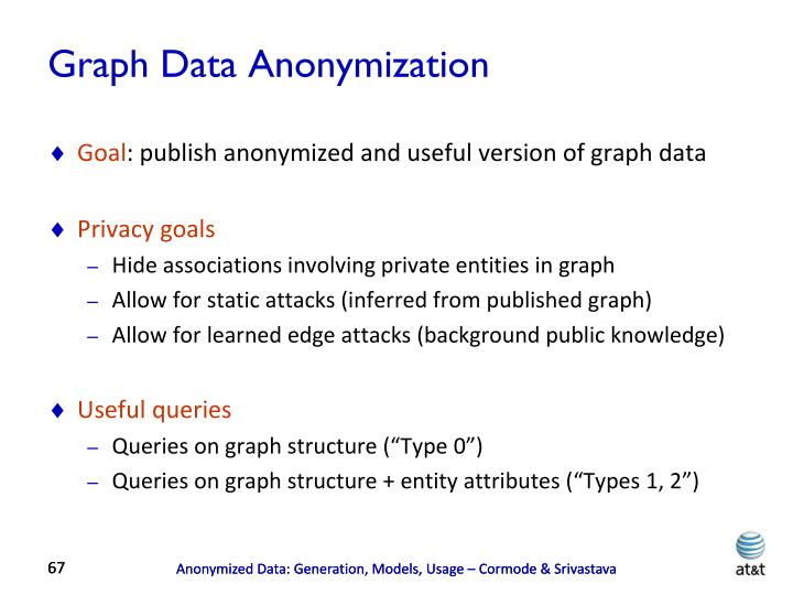 Graph Data Anonymization