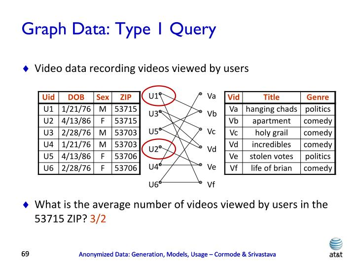 Graph Data: Type 1 Query