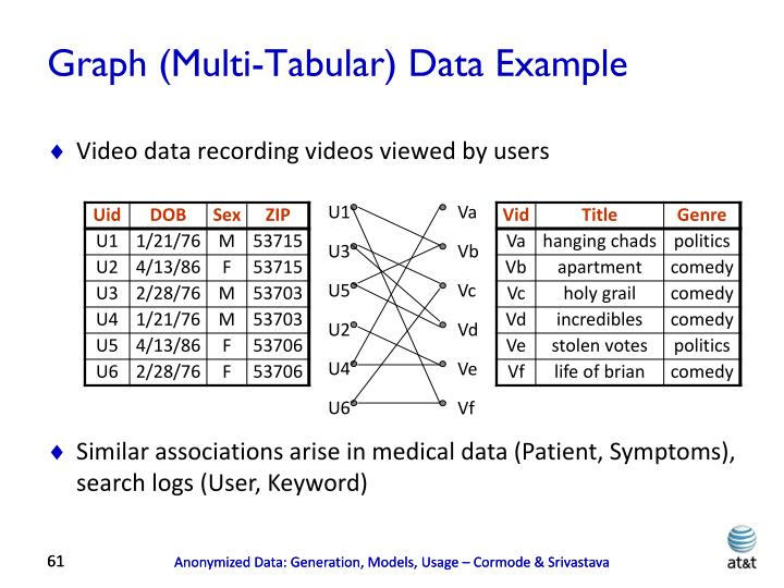 Graph (Multi-Tabular) Data Example