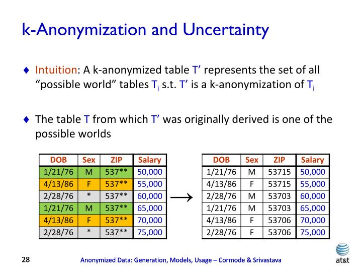 k-Anonymization and Uncertainty
