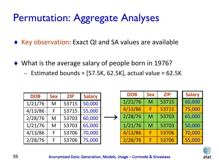Permutation: Aggregate Analyses