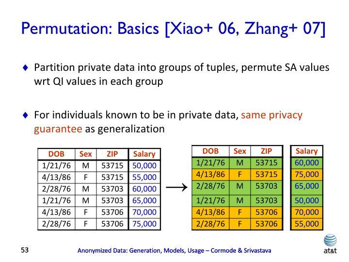 Permutation: Basics [Xiao+ 06, Zhang+ 07]