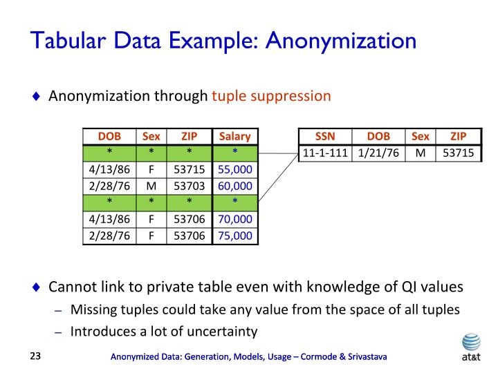 Tabular Data Example: Anonymization