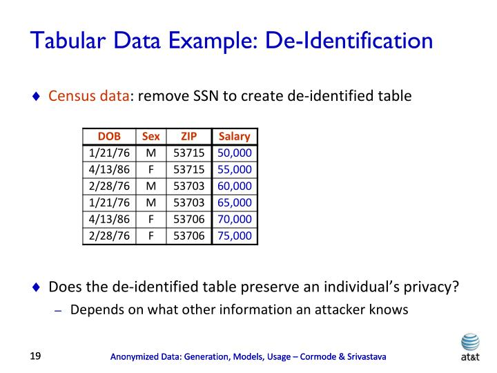 Tabular Data Example: De-Identification