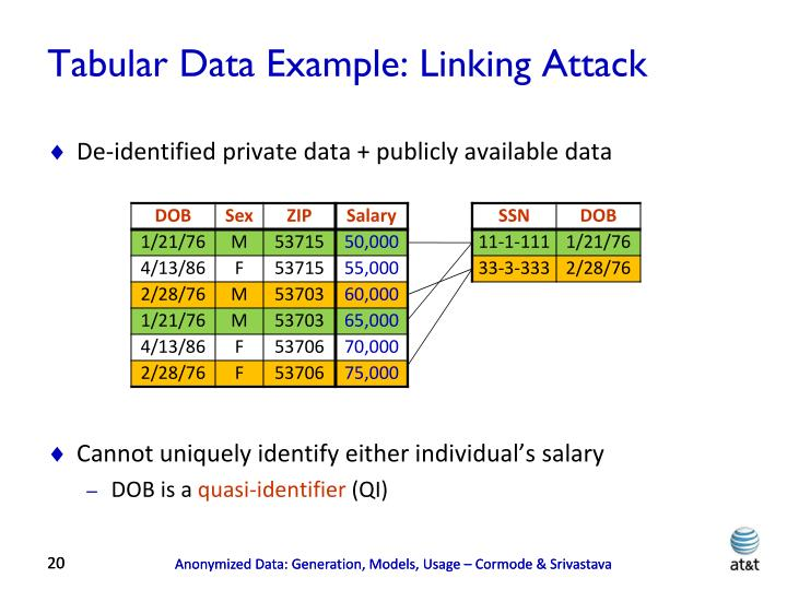 Tabular Data Example: Linking Attack