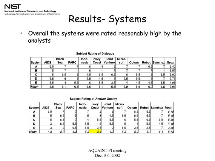 Results- Systems