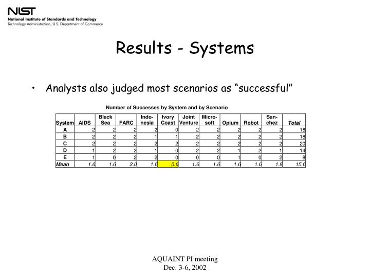 Results - Systems