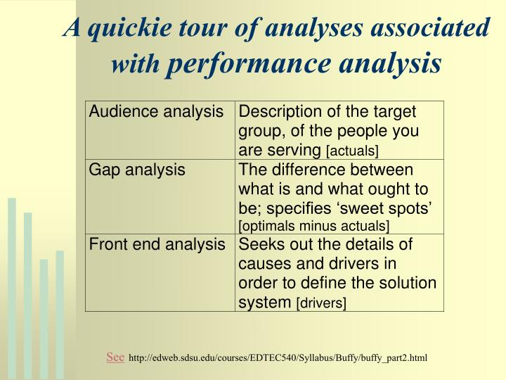A quickie tour of analyses associated with