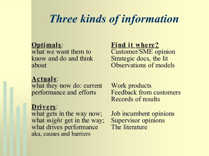 Three kinds of information