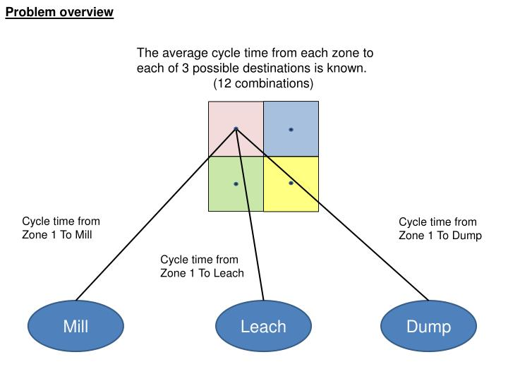 Problem overview