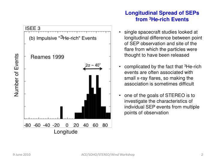 Longitudinal Spread of
