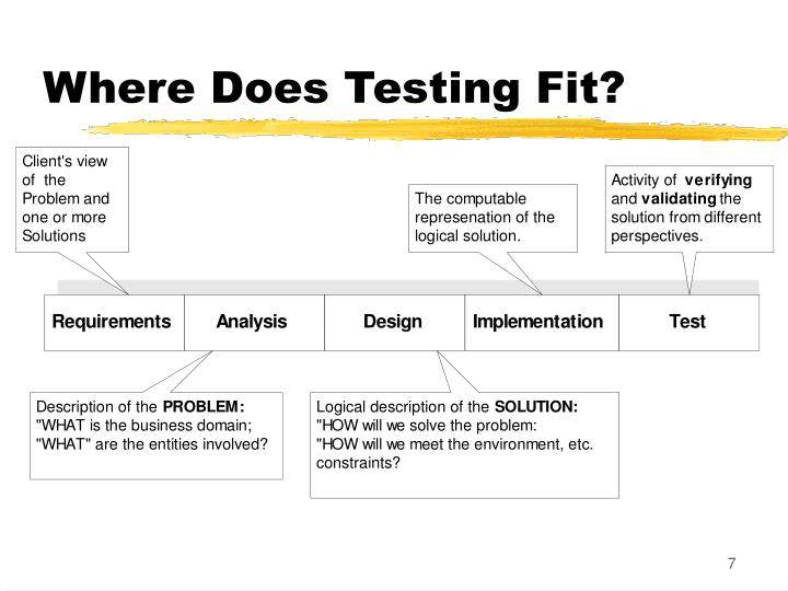 Where Does Testing Fit?