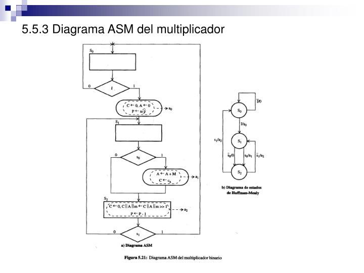 5.5.3 Diagrama ASM del multiplicador