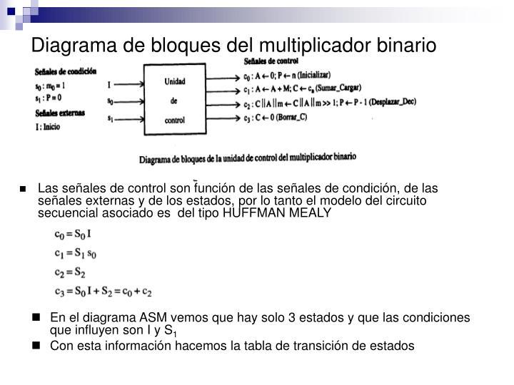 Diagrama de bloques del multiplicador binario