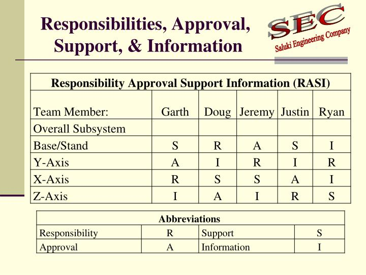Responsibilities, Approval,